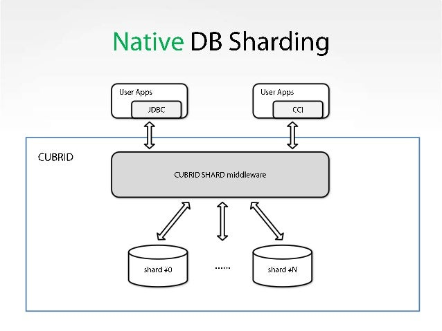 Database sharding the right way: еasy, reliable, and open