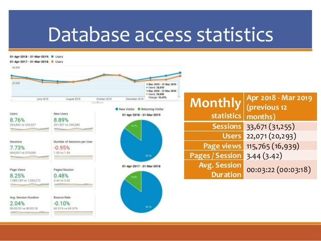 Database access statistics Monthly statistics Apr 2018 - Mar 2019 (previous 12 months) Sessions 33,671 (31,255) Users 22,0...