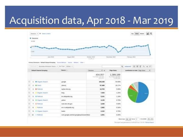 Acquisition data, Apr 2018 - Mar 2019