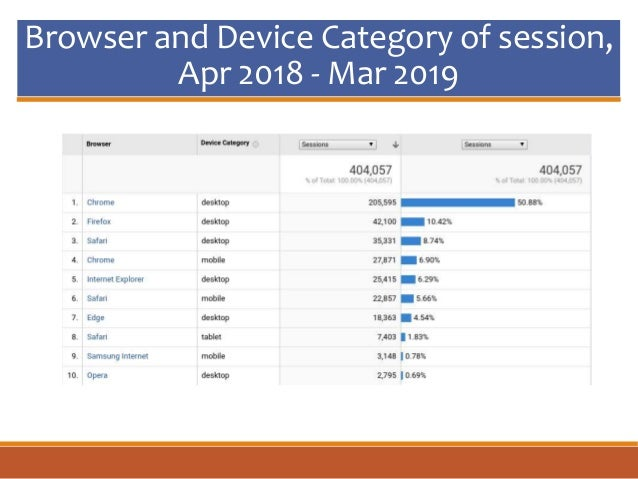 Browser and Device Category of session, Apr 2018 - Mar 2019