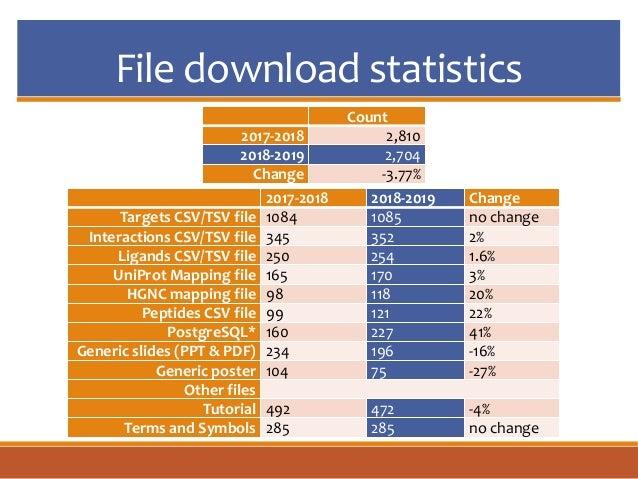 File download statistics Count 2017-2018 2,810 2018-2019 2,704 Change -3.77% 2017-2018 2018-2019 Change Targets CSV/TSV fi...