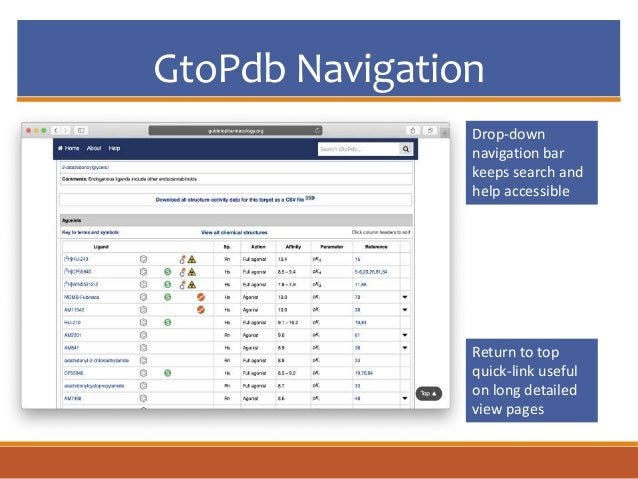 GtoPdb Navigation Drop-down navigation bar keeps search and help accessible Return to top quick-link useful on long detail...