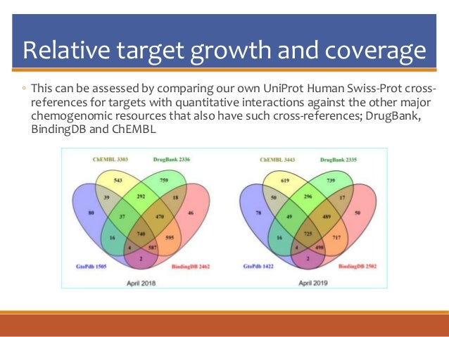Relative target growth and coverage ◦ This can be assessed by comparing our own UniProt Human Swiss-Prot cross- references...
