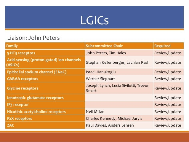 LGICs Liaison: John Peters Family Subcommittee Chair Required 5-HT3 receptors John Peters, Tim Hales Review/update Acid-se...