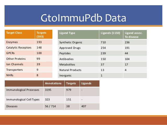 GtoImmuPdb Data Target Class Targets (593) Enzymes 193 Catalytic Receptors 148 GPCRs 100 Other Proteins 99 Ion Channels 39...