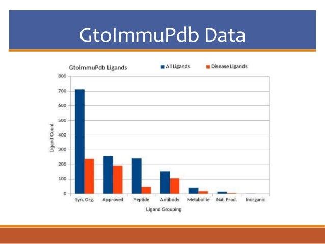 GtoImmuPdb Data