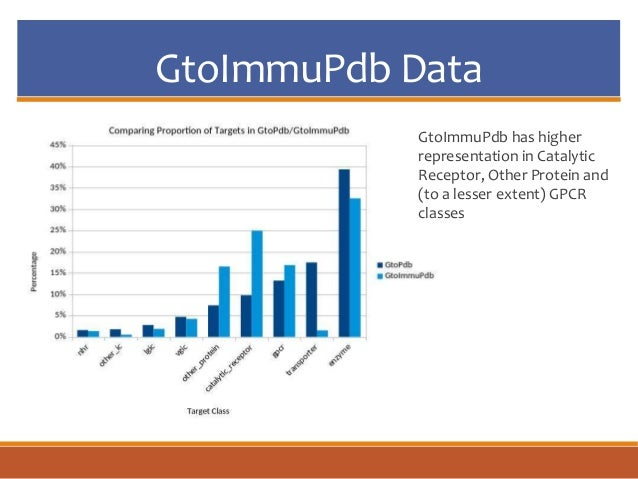 GtoImmuPdb Data GtoImmuPdb has higher representation in Catalytic Receptor, Other Protein and (to a lesser extent) GPCR cl...