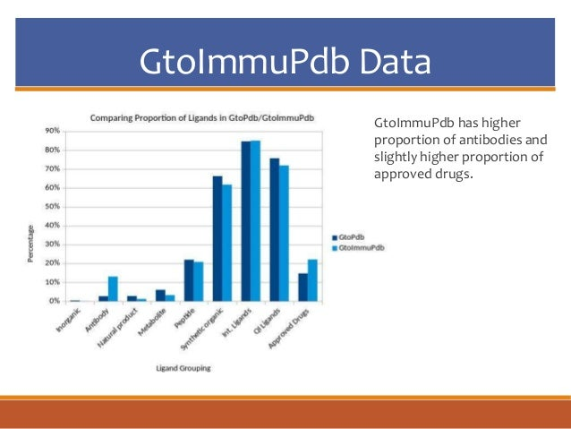 GtoImmuPdb Data GtoImmuPdb has higher proportion of antibodies and slightly higher proportion of approved drugs.