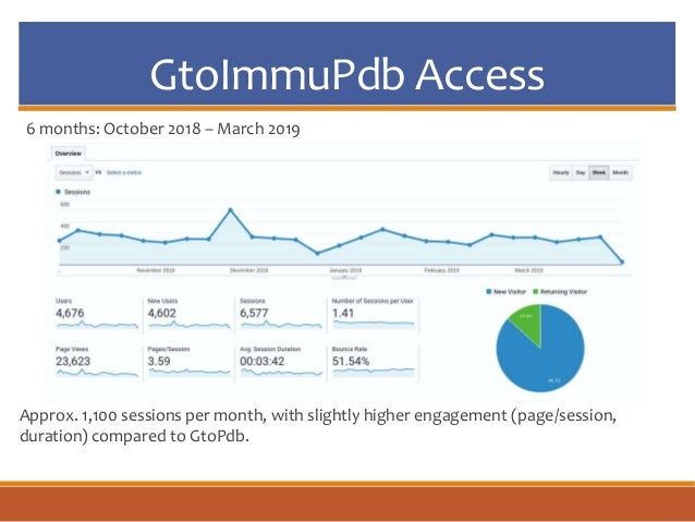GtoImmuPdb Access Approx. 1,100 sessions per month, with slightly higher engagement (page/session, duration) compared to G...