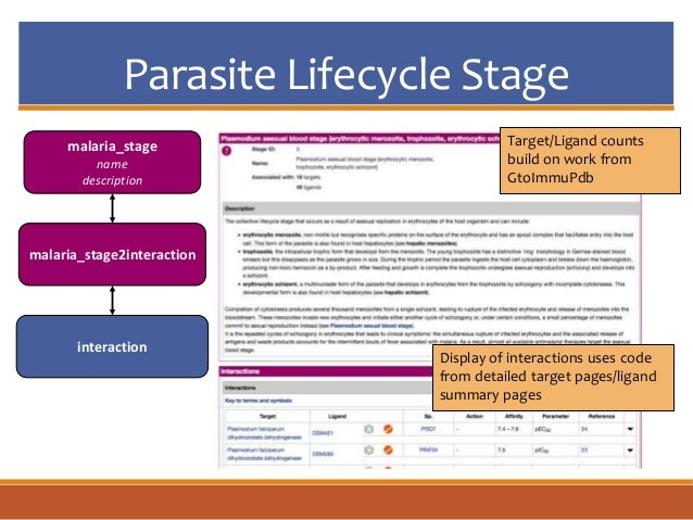 Parasite Lifecycle Stage malaria_stage name description malaria_stage2interaction interaction Target/Ligand counts build o...
