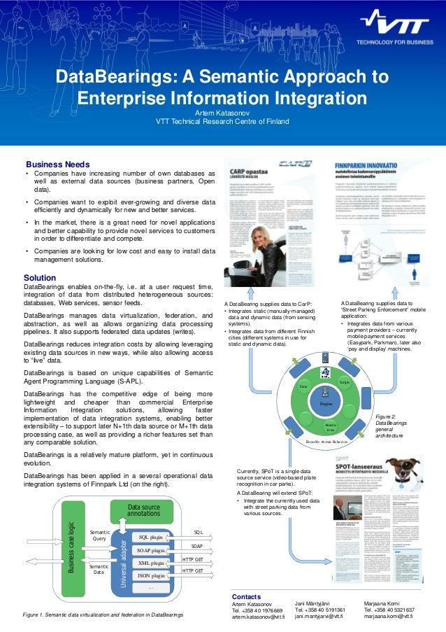 DataBearings: A Semantic Approach to  Enterprise Information Integration  Artem Katasonov  VTT Technical Research Centre o...