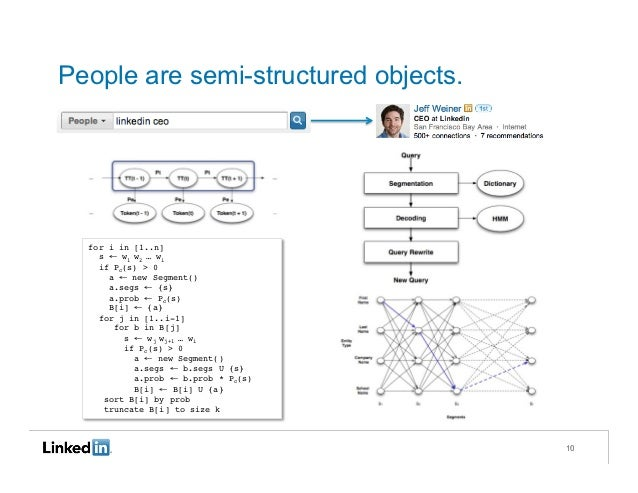 People are semi-structured objects.  for i in [1..n]!    s ← w 1 w 2 … w i!    if Pc(s) > 0!      a ← new Segment()!      ...