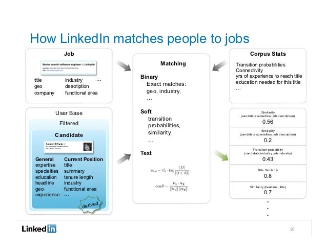 How LinkedIn matches people to jobs              Job                                             Corpus Stats             ...