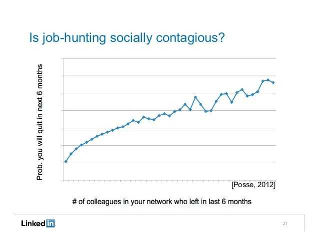 Is job-hunting socially contagious?                                      [Posse, 2012]                                    ...