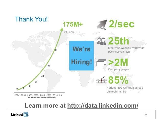 Thank You!                                     175M+           2/sec                                     62% non U.S.     ...