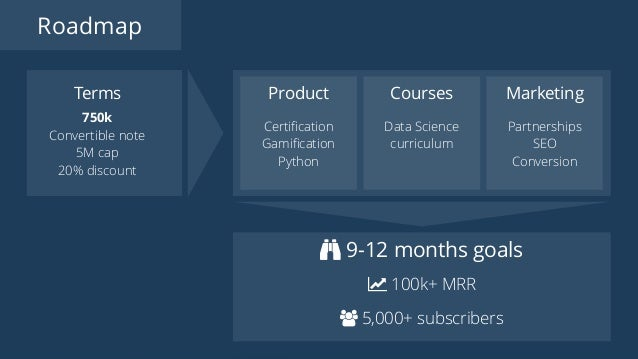 Roadmap Terms 750k Convertible note 5M cap 20% discount ǡ 100k+ MRR 5,000+ subscribers Product Certification Gamification Py...