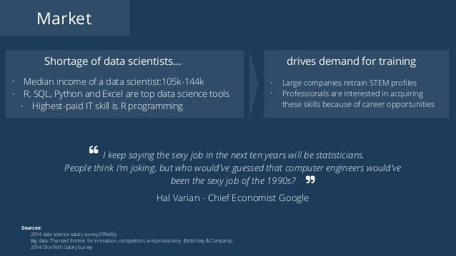 Market Sources: - 2014 data science salary survey (O'Reilly) - Big data: The next frontier for innovation, competition, an...