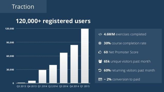 Traction 120,000+ registered users 0 30,000 60,000 90,000 120,000 Q3 2013 Q4 2013 Q1 2014 Q2 2014 Q3 2014 Q4 2014 Q1 2015 ...