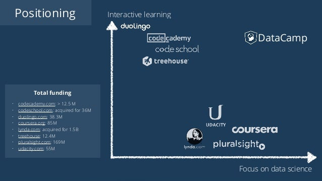 Positioning DataCamp Interactive learning Focus on data science Total funding • codecademy.com: > 12.5 M • codeschool.com:...