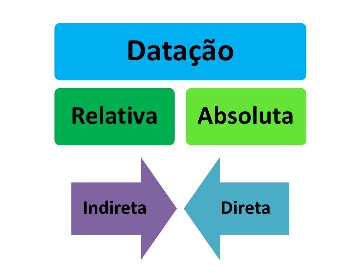 Datação Relativa    Absoluta    Indireta    Direta