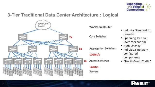 ... Ecosystem; 5. 5 3 Tier Traditional Data Center Architecture ...