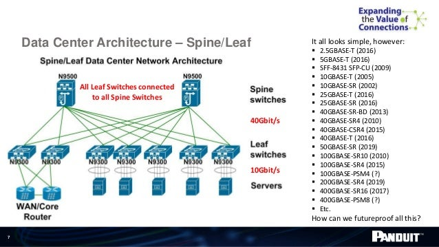 data center architecture trends