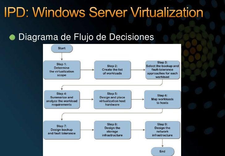 IPD: Windows Server Virtualization <br />Diagrama de Flujo de Decisiones<br />