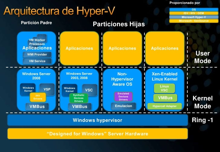Proporcionadopor<br />Arquitectura de Hyper-V<br />OS<br />ISV / IHV / OEM<br />VM Worker Processes<br />Microsoft Hyper-V...