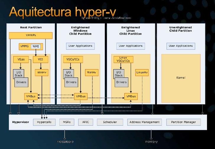 Aquitectura hyper-v<br />