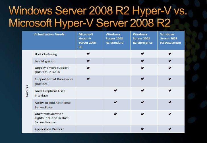Windows Server 2008 R2 Hyper-V vs. Microsoft Hyper-V Server 2008 R2<br />