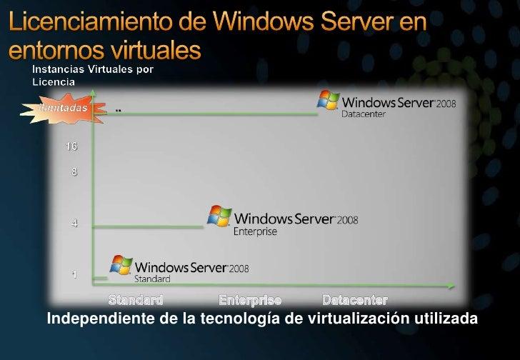 Licenciamiento de Windows Server en entornos virtuales<br />InstanciasVirtualesporLicencia<br />iIimitadas         ..<br /...