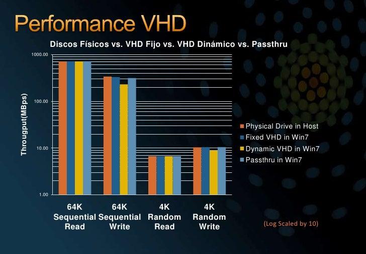 Performance VHD<br />