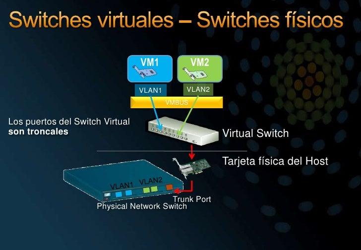 Switches virtuales – Switches físicos<br />VM1<br />VM2<br />VLAN2<br />VLAN1<br />VMBUS<br />Los puertos del Switch Virtu...