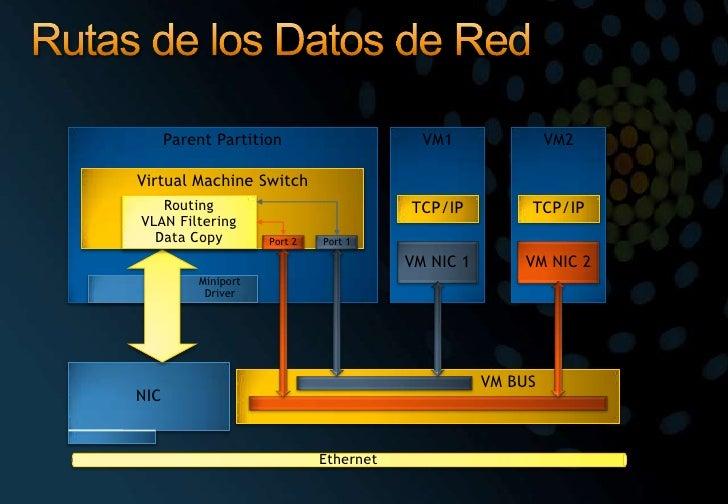 Rutas de los Datos de Red <br />Parent Partition<br />VM1<br />VM2<br />Virtual Machine Switch <br />Ethernet<br />TCP/IP<...
