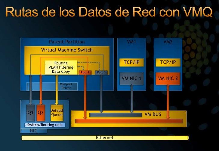 Rutas de los Datos de Red con VMQ<br />Parent Partition<br />VM1<br />VM2<br />Virtual Machine Switch<br />Ethernet<br />T...