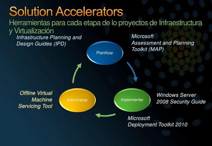 Solution AcceleratorsHerramientas para cada etapa de lo proyectos de Infraestructura y Virtualización<br />Microsoft<br />...