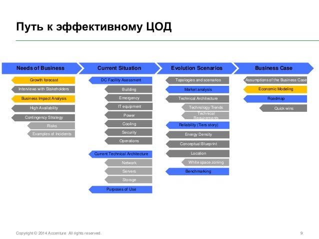 Copyright © 2014 Accenture All rights reserved.  9  Evolution Scenarios  Путь к эффективному ЦОД  Needs of Business  Curre...