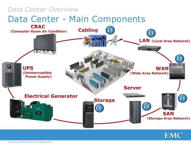 Data Center Efficiency Workshop 2016