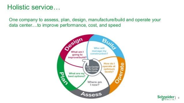 Data Center Life Cycle Services Key To Performance And