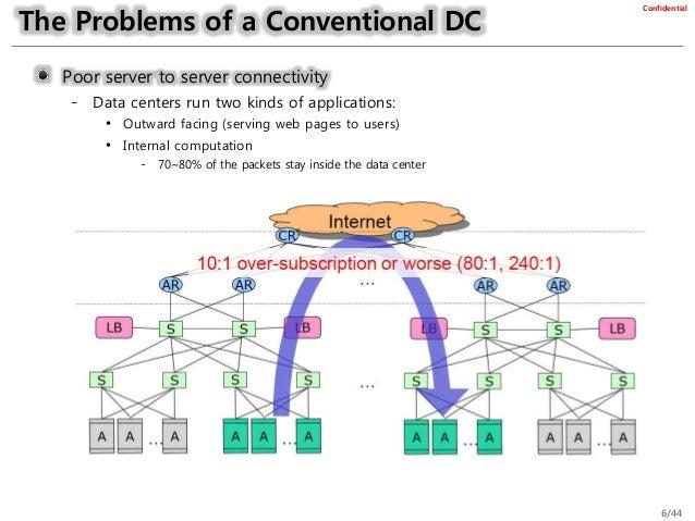 data center network architectures v1.3