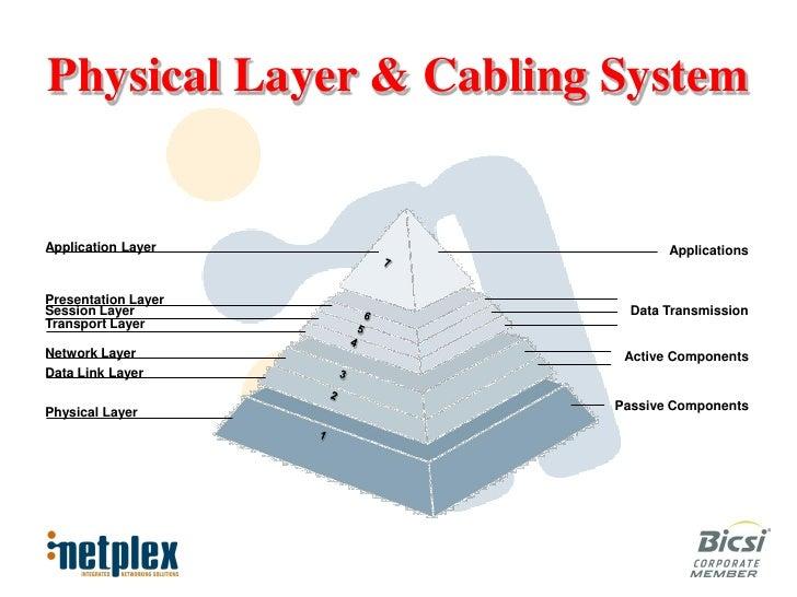 data center physical layer. Black Bedroom Furniture Sets. Home Design Ideas