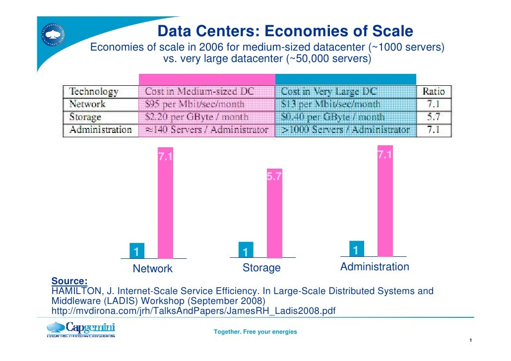 Data Centers: Economies of Scale         Economies of scale in 2006 for medium-sized datacenter (~1000 servers)           ...