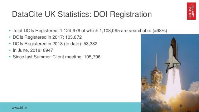 www.bl.uk DataCite UK Statistics: DOI Registration • Total DOIs Registered: 1,124,976 of which 1,108,095 are searchable (=...