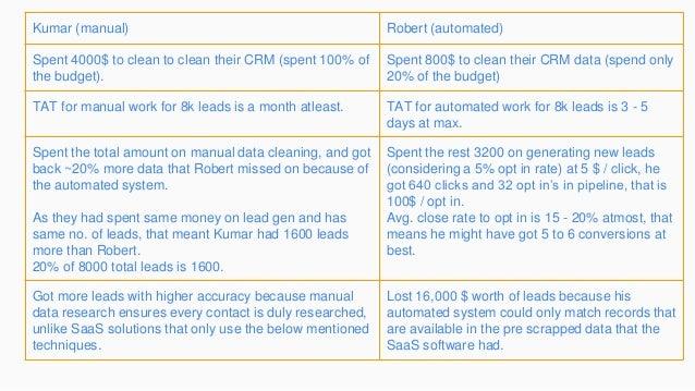 Kumar (manual) Robert (automated) Spent 4000$ to clean to clean their CRM (spent 100% of the budget). Spent 800$ to clean ...