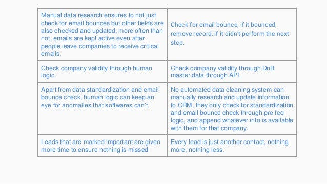 Manual data research ensures to not just check for email bounces but other fields are also checked and updated, more often...