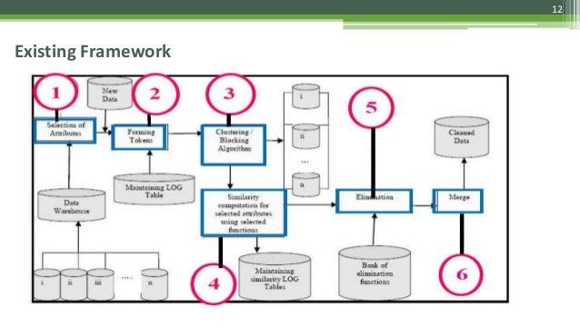 Existing Framework 12