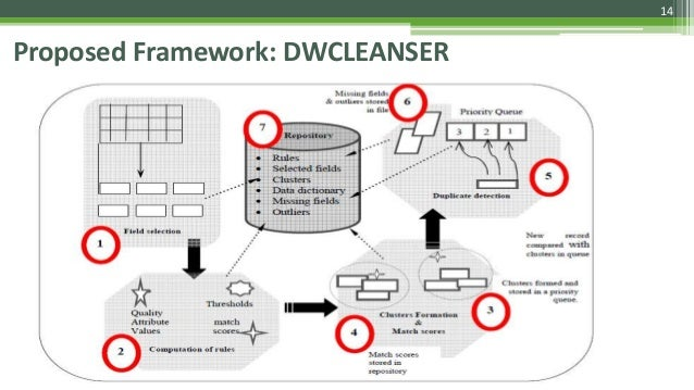 14 Proposed Framework: DWCLEANSER