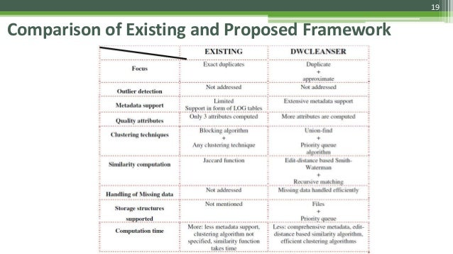 19 Comparison of Existing and Proposed Framework