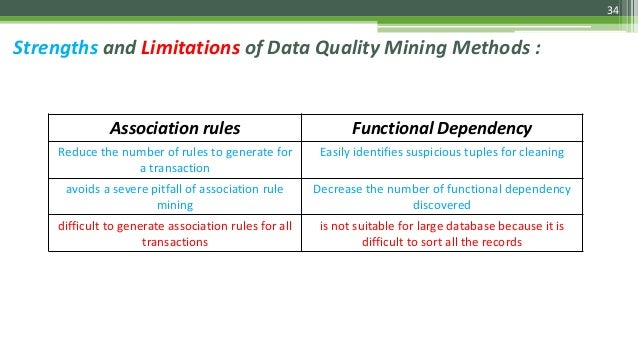 34 Strengths and Limitations of Data Quality Mining Methods : Association rules Functional Dependency Reduce the number of...
