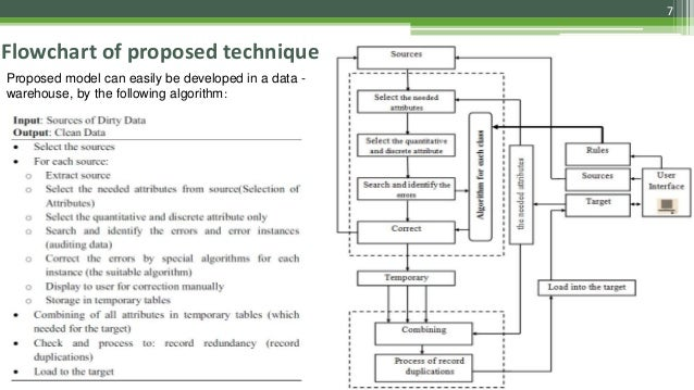 7 Flowchart of proposed technique Proposed model can easily be developed in a data - warehouse, by the following algorithm: